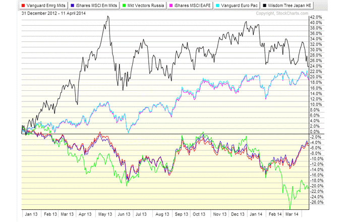 As you can see from the chart below, the developed nations, as measured by the iShares MSCI EAFE Index Fund (NYSE:EFA),