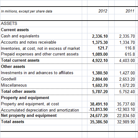 McDonald's assets reported for the years 2011 and 2012