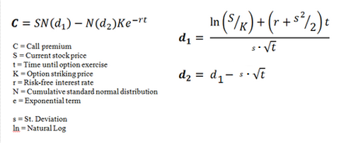 Figure 4: The Black-Scholes pricing formula for call options.