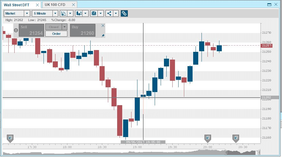 The Barclays platform has some nice charting tools available in the Charts module. You can change the chart type from the default candlestick to line, bar, or mountain as well as alter the color scheme. Save your charts for later reference or share them on social media using the icons along the top menu bar. Use the link icon to have the chart update to any asset you click on elsewhere.