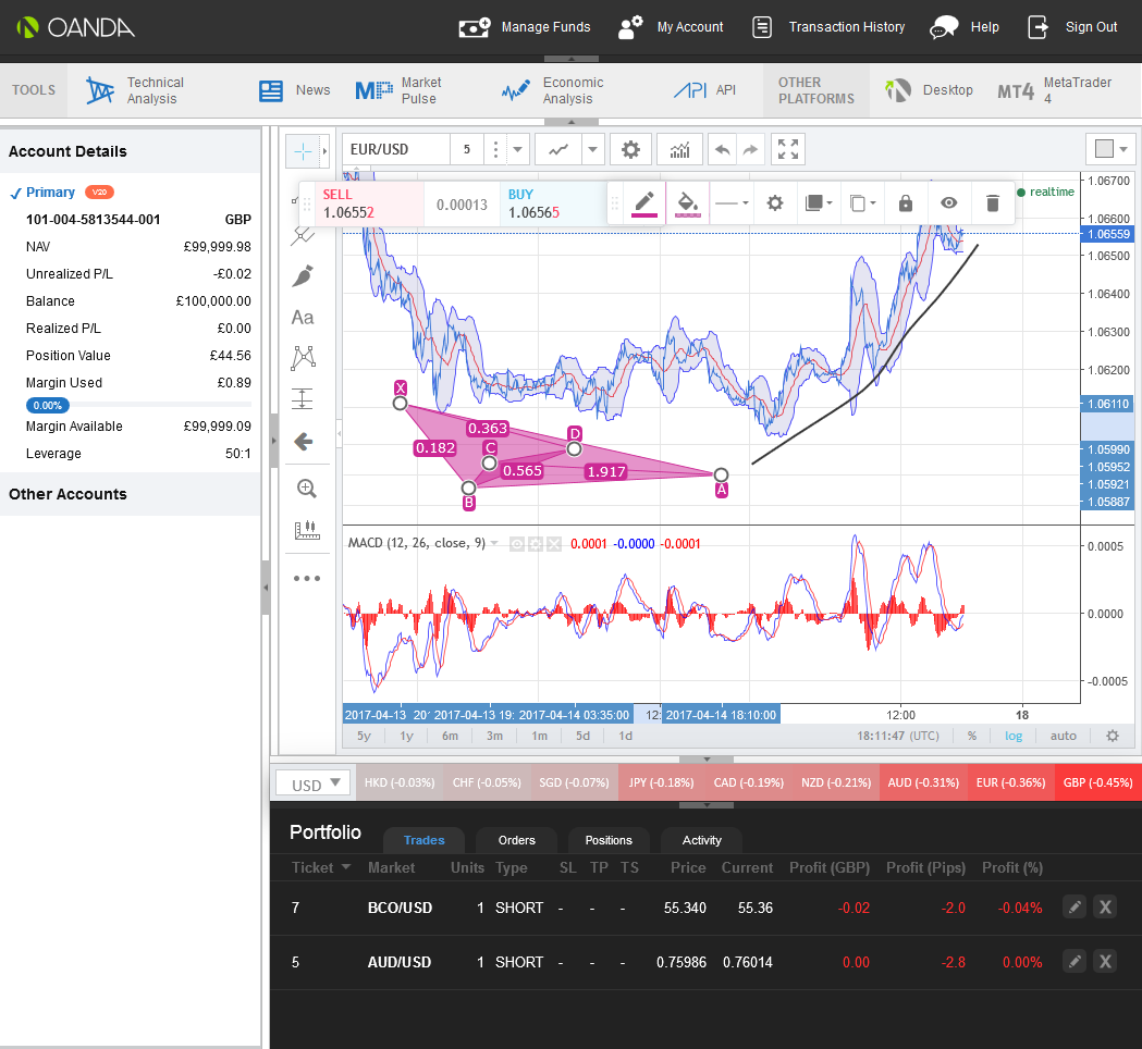 technical analysis tools and charts available for trading on oanda