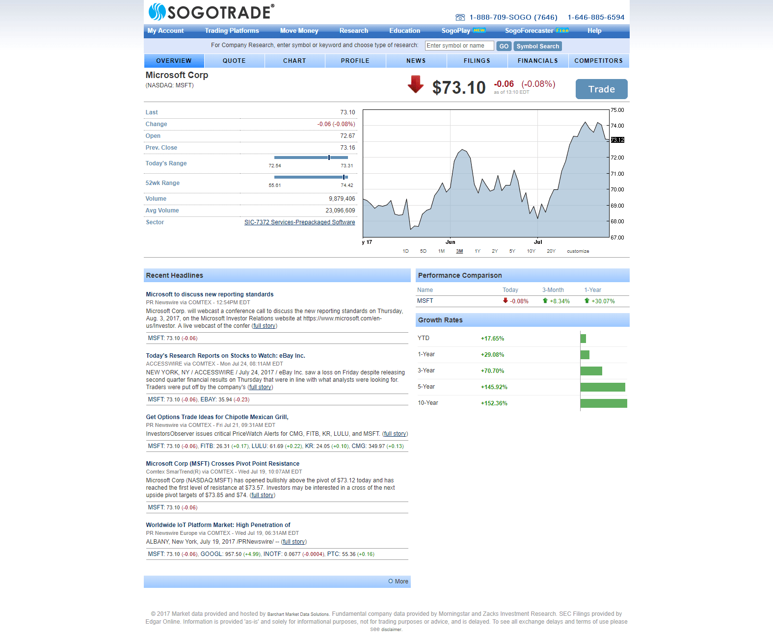 SogoTrade has incorporated a number of standard research functions into its platform. Find the Research link along the top menu bar to get started. The default page under the research section is Market Overview, which offers a summary of a stock's price, headlines, and performance. Enter a ticker into the search bar up top to load research for any company. Take note of the menu bar that appears under the primary menu options. Clicking on its items will load up company-specific quotes, charts, news, and research.