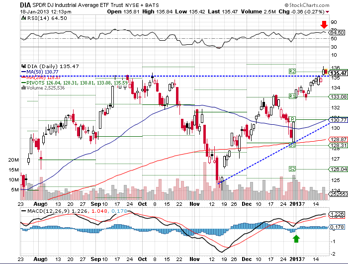 DIA ETF followed the same path as the SPY index, with relative indecision on the part of investors.