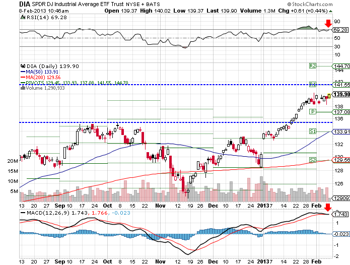 DIA ETF moved up 0.13% this week, lagging the other major indexes, but hitting its 52-week high.