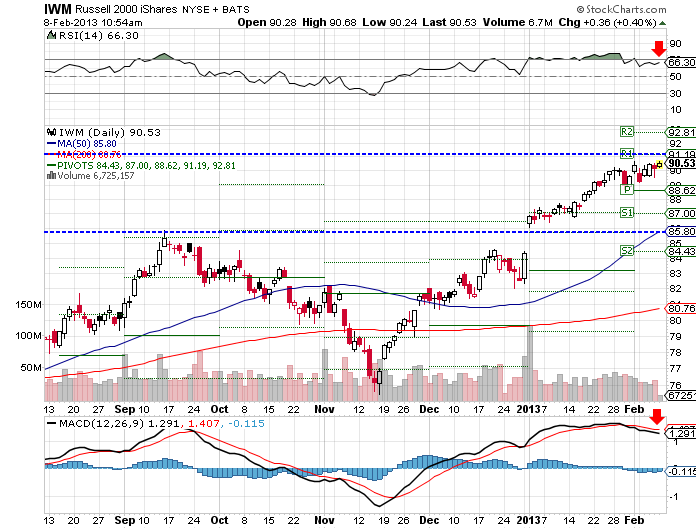 IWM ETF moved up 0.2% this week, holdings its gains and reaching another 52-week high.
