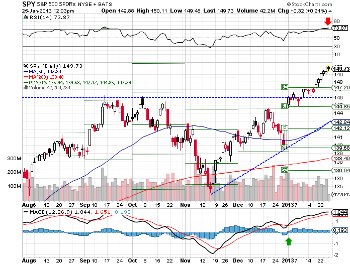 SPY ETF moved marginally higher this week, extending its breakout from the 146.00 level and the monthly R2 147.29 pivot point.