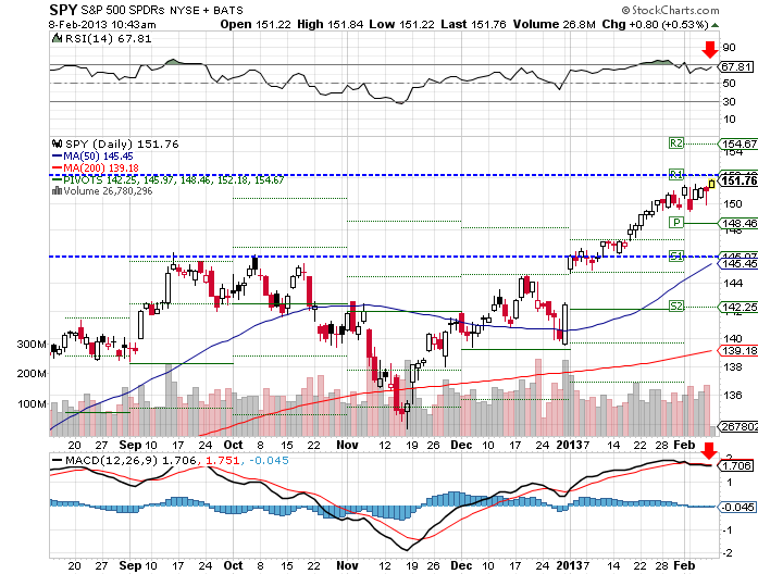 SPY ETF moved up 0.28% this week, reaching another 52-week high, despite mixed economic data.