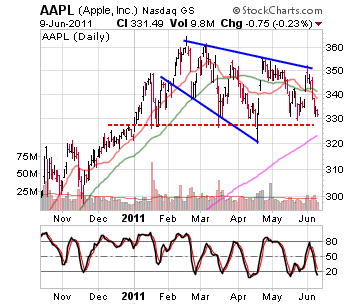 Apple Inc. Stock Chart