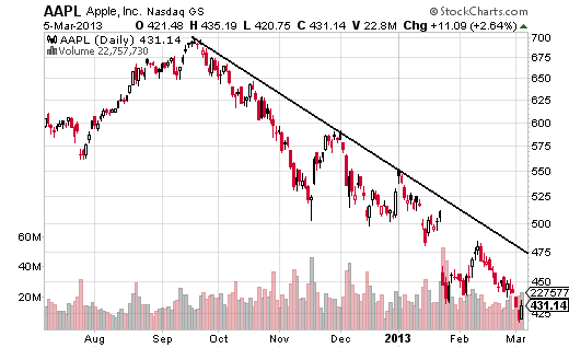 APPL downtrend