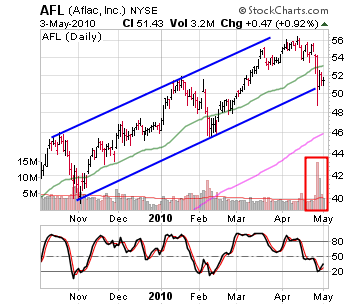 4 Stocks Under Pressure