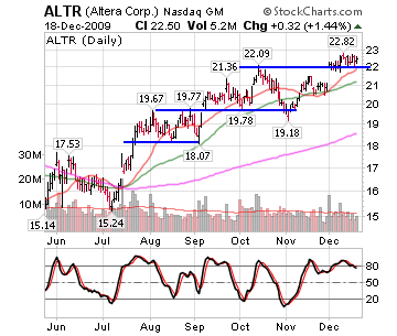 Semiconductors Showing Signs Of Strength