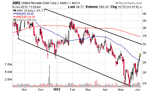 Gold Stocks Pushing At Trend Channel Resistance