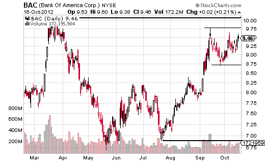 Bank of America uptrend