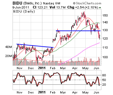 Baidu Inc. Stock Chart