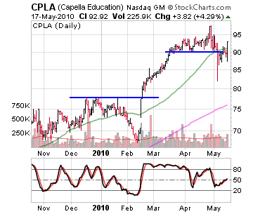 Education Stocks Rally Sharply Off Support Levels