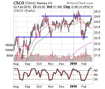 Network Stocks Surging