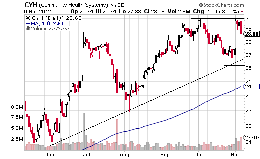 Community Health System bearish engulfing pattern