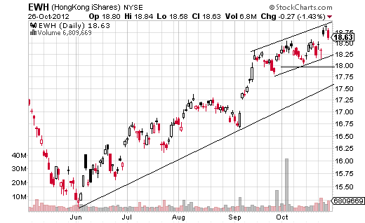 EWH uptrend