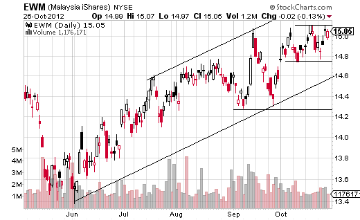 EWM uptrend