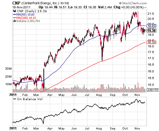 4 Strong Stocks In The Strongest Sector
