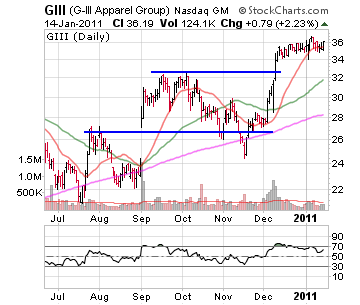 GIII G-III Apparel group stock chart January 14, 2011