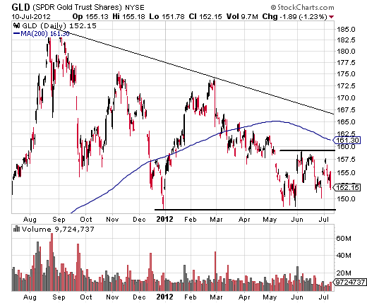 Gold ETFs Are Nearing A Breakout Point