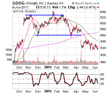 Google Stock Chart