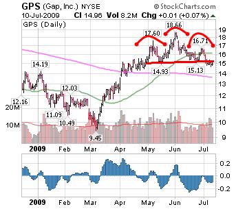 Four Apparel Stocks Lacking Bear Market Flair