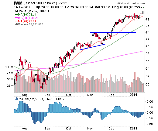 IWM (Russell 2000 iShares) January 14, 2011