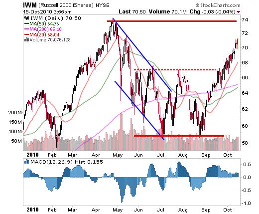 October 15, 2010: Market Summary