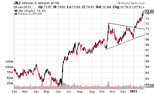 JNJ broke out triangle