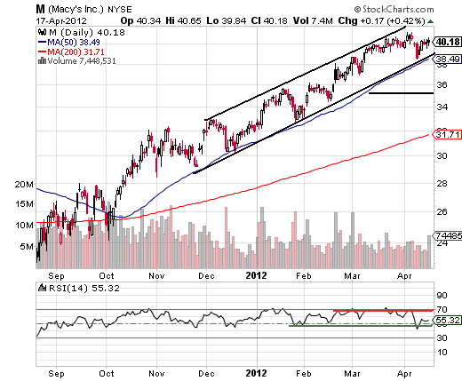 Stocks In Strong Rising Trend Channels