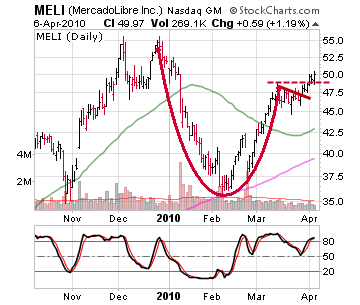 4 Cup and Handle Patterns To Watch