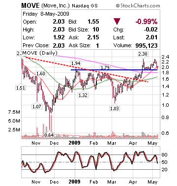 Speculative look at Internet stocks