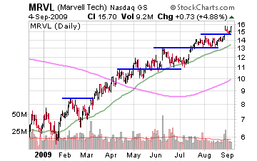 4 Stocks In An Uptrend