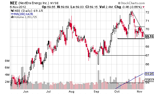 NextEra Energy bearish pattern