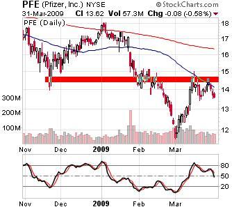Dow Jones Components Under Resistance