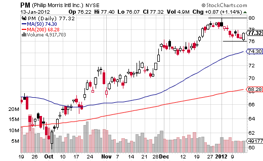 Bullish Engulfing Candle In An Uptrend