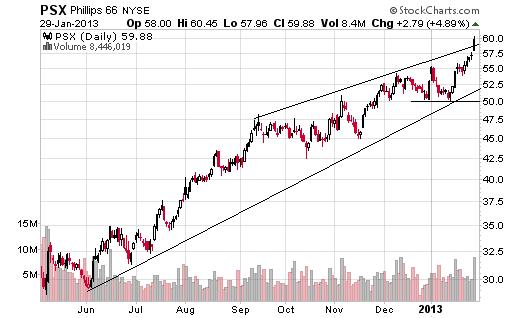 PSX trendline