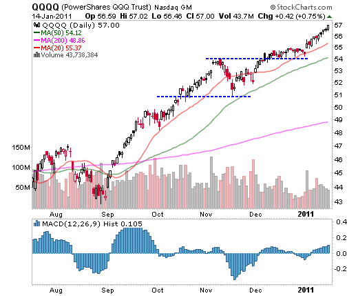 QQQQ (Powershares QQQ Trust) January 14, 2011
