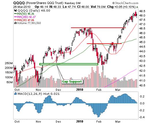 March 26, 2010: Market Summary