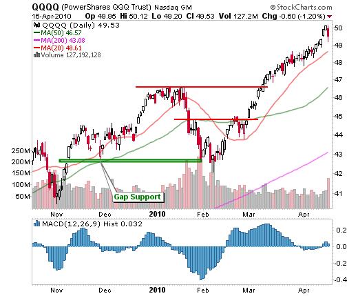 April 16, 2010: Market Summary