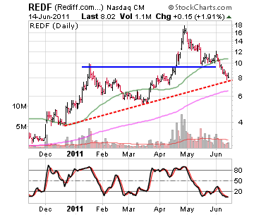 Rediff.com India Limited stock chart