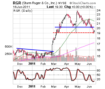 Sturm, Ruger & Company, Inc. Co stock chart