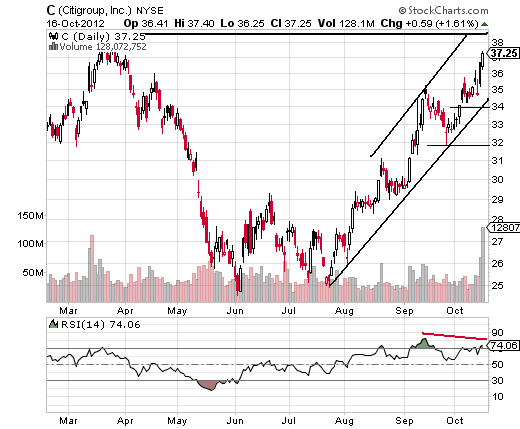 Citigroup Uptrend