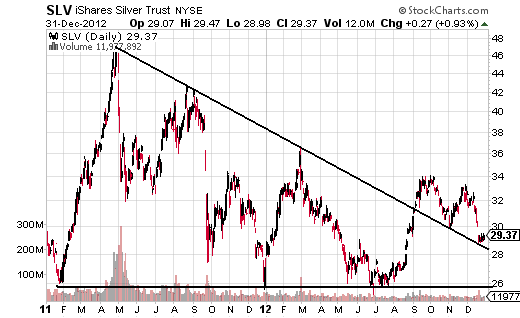 SLV triangle breakout