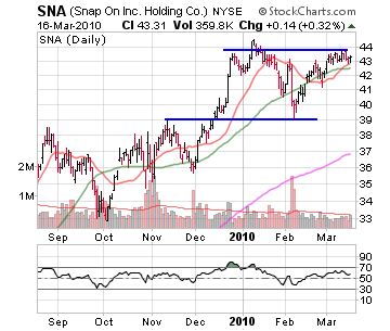 4 Stocks For Traders To Watch