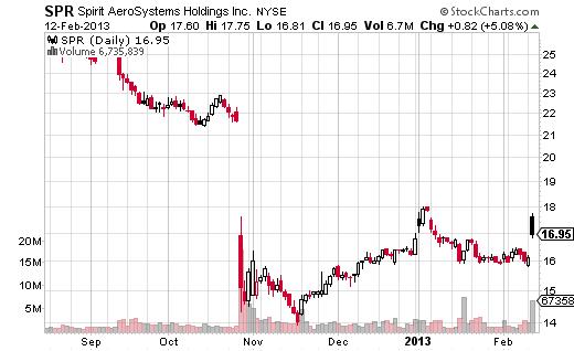 SPR gap