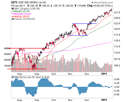 SPY (S&P 500 SPDRs) January 14, 2011