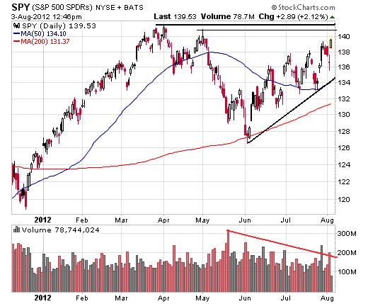 August 3, 2012 Market Summary